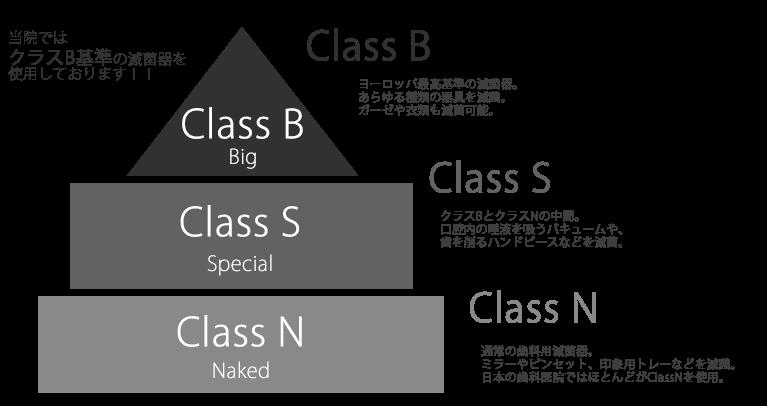 滅菌クラスの分類「クラスB」とは?